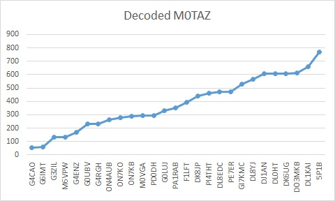decoded m0taz
