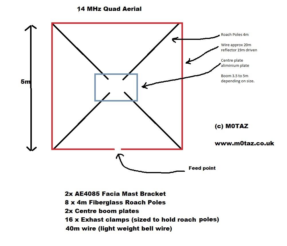 20m quad – M0TAZ